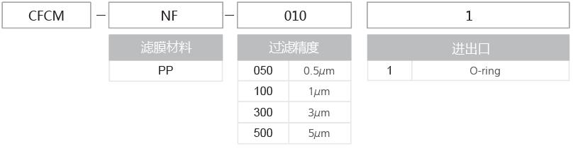 CFCM系列囊式过滤器 02
